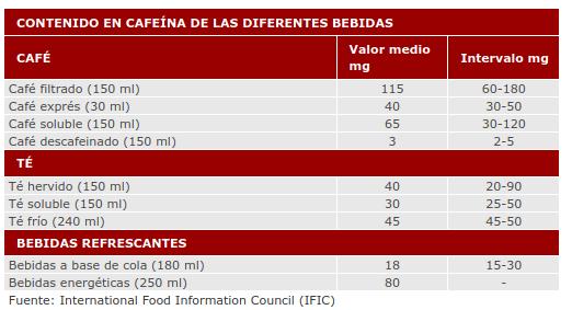 contenido en cafeína de las diferentes bebidas